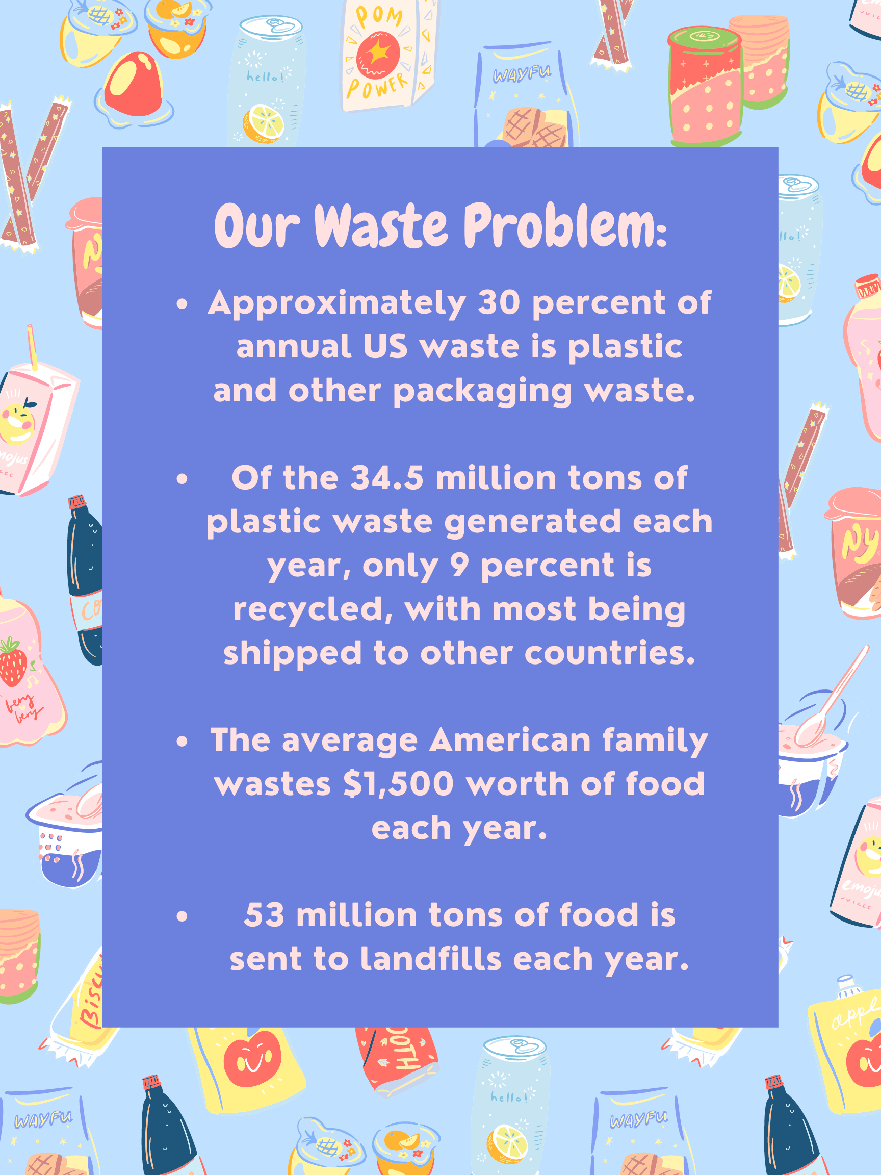 Approximately 30 percent of annual US waste is plastic and other packaging waste.  Of the 34.5 million tons of plastic waste generated each year, only 9 percent is recycled, with most being shipped to other countries. The average American family wastes $1,500 worth of food each year. 53 million tons of food is sent to landfills each year.