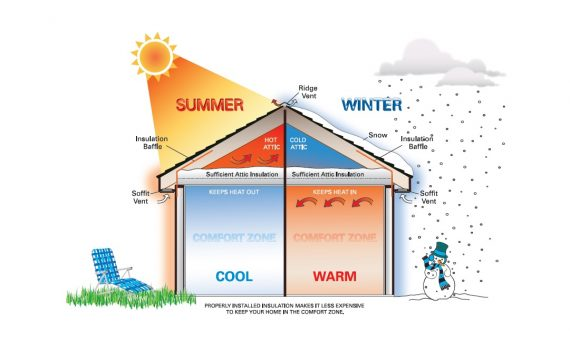 Image of home with impacts of insulation on heating and cooling